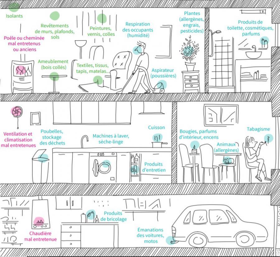 ADEME-Sources de pollution air interieur